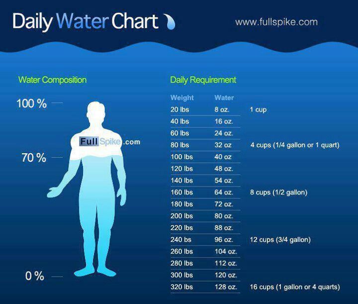 daily water chart.jpg